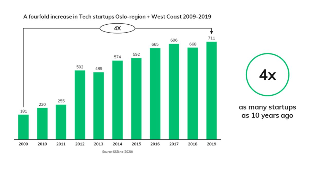 A figure showing increase in tech startups in Norway. There are 4 times as many startups now as 10 years ago.
