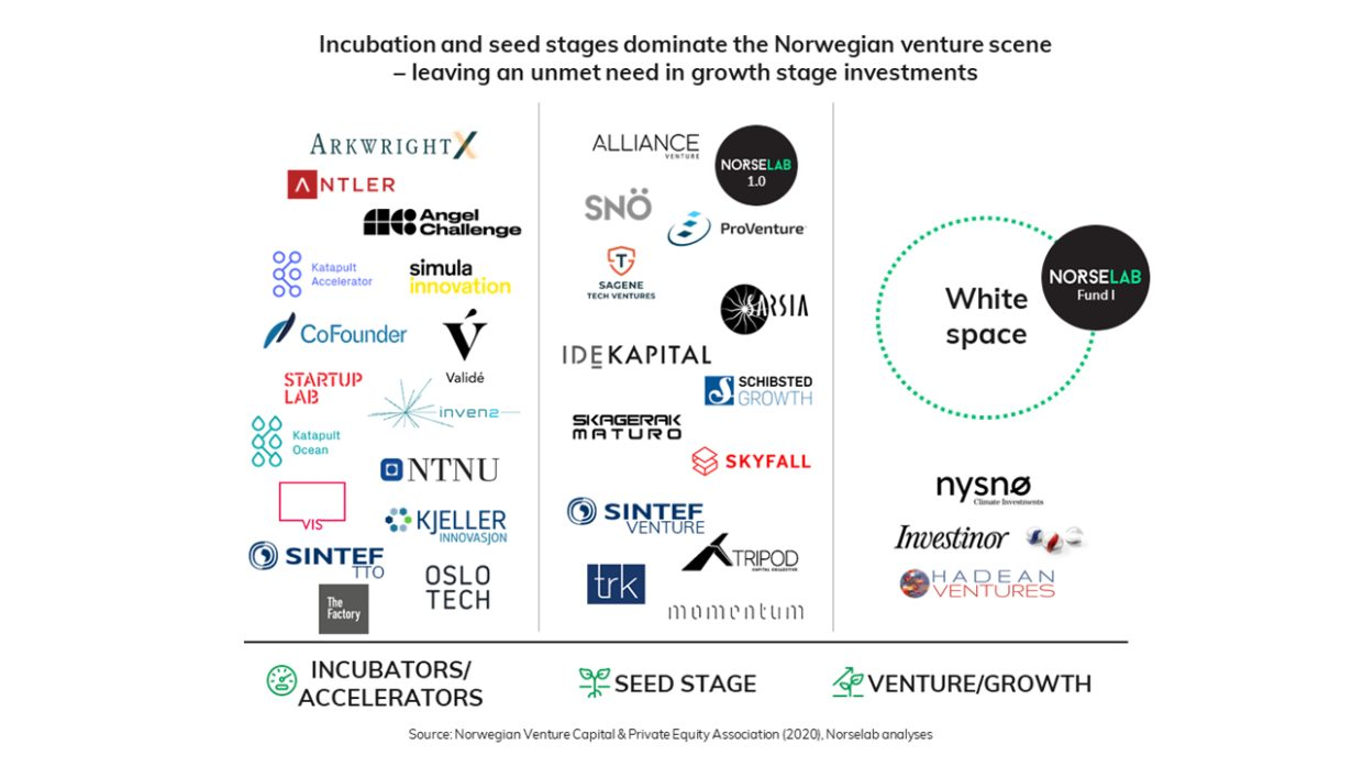 The Norwegian Ecosystem of incubators/accelerators, seed stage players and venture/growth players illustrating that there is a white space within venture & growth that the Norselab fund aims to bridge.